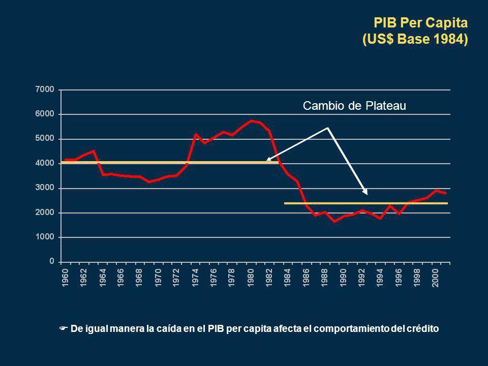 PIB Per Capita (US$ Base 1984) Cambio de Plateau De igual manera la caída en el PIB per capita afecta el comportamiento del crédito