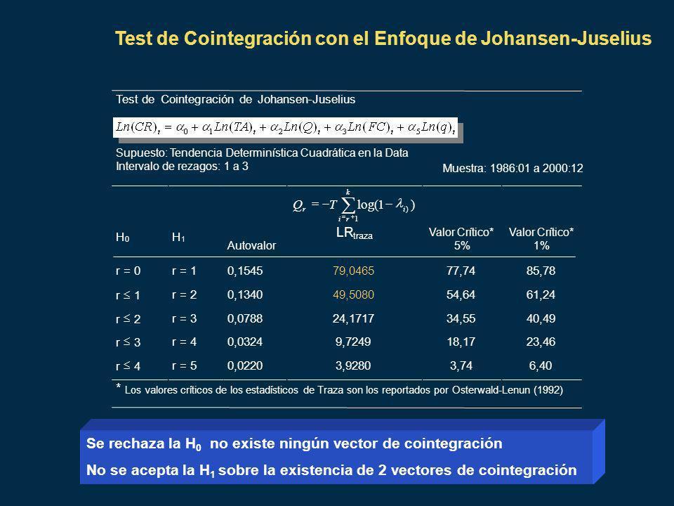 Test de Cointegración con el Enfoque de Johansen-Juselius Test deCointegración deJohansen-Juselius Muestra: 1986:01 a 2000:12 Supuesto: TendenciaDeterminística Cuadrática en la Data Intervalo derezagos: 1 a 3 H 0 H 1 Autovalor )1log( 1 ) k ri ir TQ LR traza Valor Crítico* 5% Valor Crítico* 1% r = 0r = 10,154579,046577,7485,78 r 1 r = 20,134049,508054,6461,24 r 2 r = 30,078824,171734,5540,49 r 3 r = 40,03249,724918,1723,46 r 4 r = 50,02203,92803,746,40 * Los valores críticos de los estadísticos de Traza son los reportados por Osterwald-Lenun (1992) Se rechaza la H 0 no existe ningún vector de cointegración No se acepta la H 1 sobre la existencia de 2 vectores de cointegración