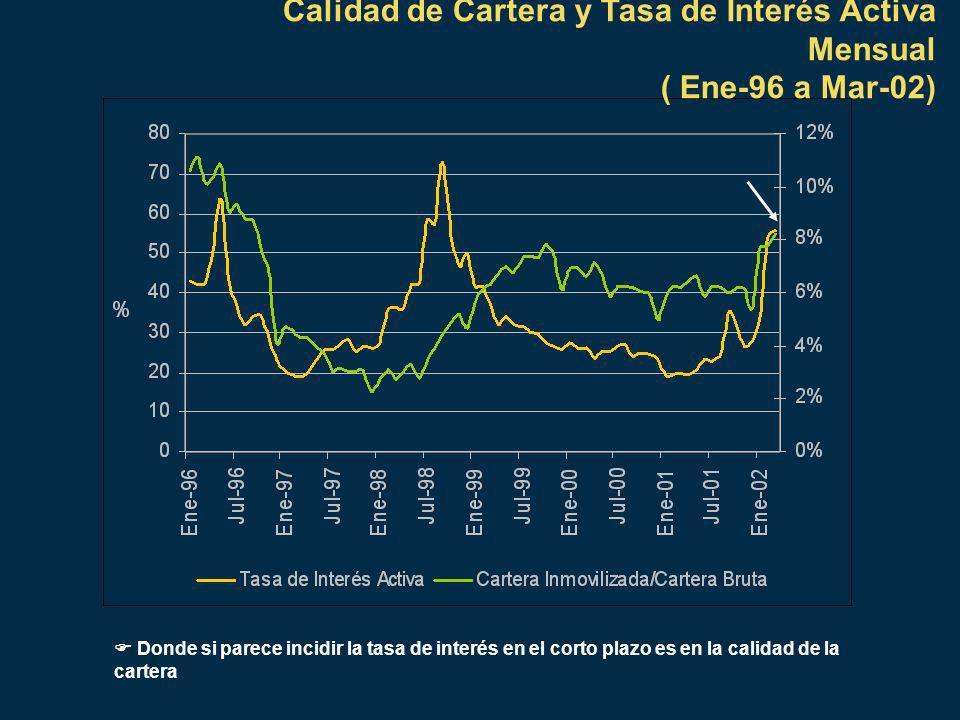 Calidad de Cartera y Tasa de Interés Activa Mensual ( Ene-96 a Mar-02) Donde si parece incidir la tasa de interés en el corto plazo es en la calidad de la cartera