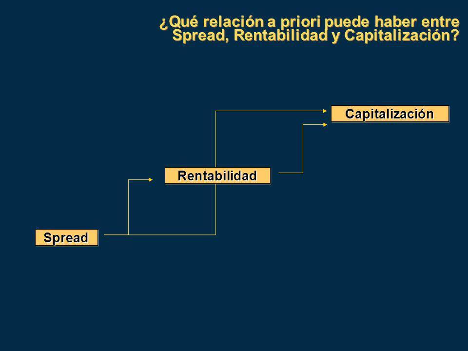¿Qué relación a priori puede haber entre Spread, Rentabilidad y Capitalización.