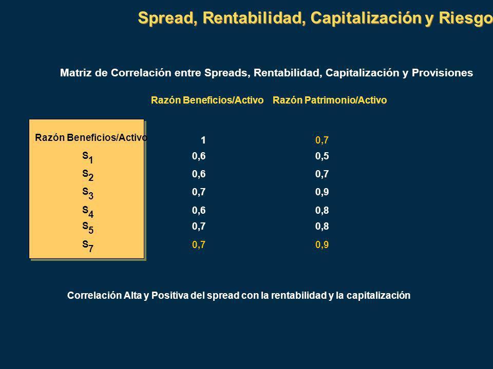 Spread, Rentabilidad, Capitalización y Riesgo Matriz de Correlación entre Spreads, Rentabilidad, Capitalización y Provisiones Razón Beneficios/ActivoRazón Patrimonio/Activo Razón Beneficios/Activo 10,7 S 1 0,60,5 S 2 0,60,7 S 3 0,9 S 4 0,60,8 S 5 0,70,8 S 7 0,70,9 Correlación Alta y Positiva del spread con la rentabilidad y la capitalización