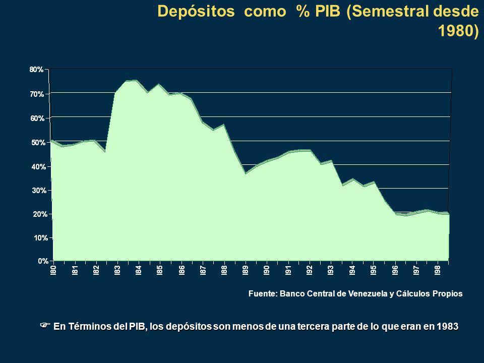 Depósitos como % PIB (Semestral desde 1980) Fuente: Banco Central de Venezuela y Cálculos Propios En Términos del PIB, los depósitos son menos de una tercera parte de lo que eran en 1983 En Términos del PIB, los depósitos son menos de una tercera parte de lo que eran en 1983