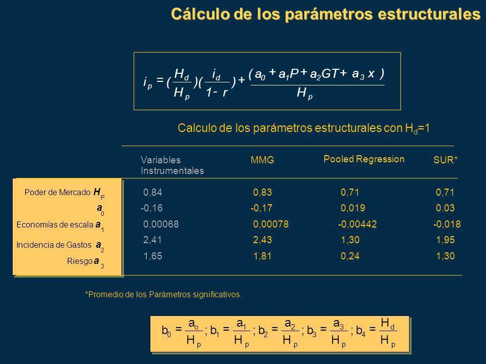 Cálculo de los parámetros estructurales p d 4 p 3 3 p 2 2 p 1 1 p o 0 H H b ; H a b ; H a b ; H a b ; H a b ===== Calculo de los parámetros estructurales con H d =1 Variables Instrumentales MMG Pooled Regression SUR* Poder de Mercado H 0,84 0,83 0,71 a 0 -0,16-0,17 0,019 0.03 1 0,00068 0,00078-0,00442-0,018 Incidencia de Gastos a 2 2,41 2,43 1,30 1,95 Riesgo a 3 1,65 1,81 0,24 1,30 *Promedio de los Parámetros significativos.