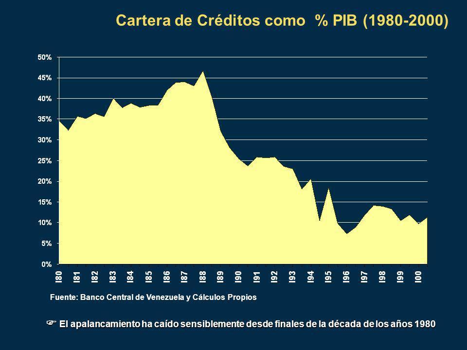 Cartera de Créditos como % PIB (1980-2000) Fuente: Banco Central de Venezuela y Cálculos Propios El apalancamiento ha caído sensiblemente desde finales de la década de los años 1980 El apalancamiento ha caído sensiblemente desde finales de la década de los años 1980