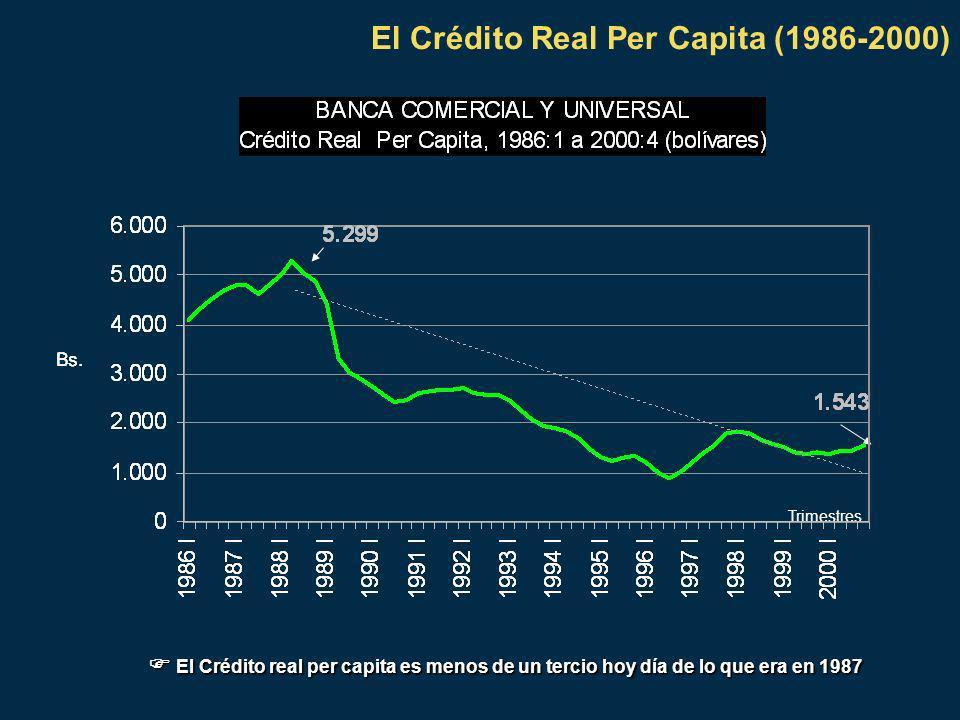 El Crédito Real Per Capita (1986-2000) Trimestres El Crédito real per capita es menos de un tercio hoy día de lo que era en 1987 El Crédito real per capita es menos de un tercio hoy día de lo que era en 1987