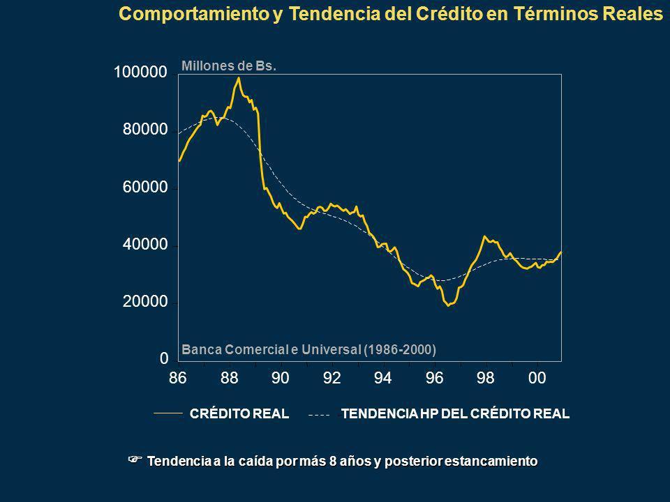 1.- La variable que más explica la variación del crédito real es su valor pasado.