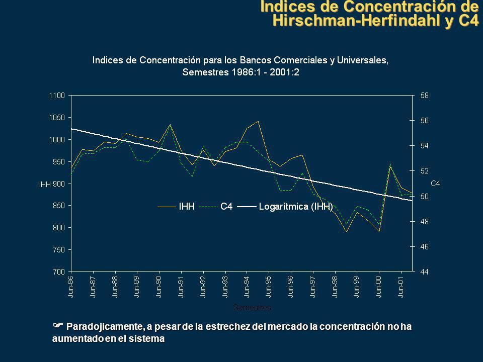 Indices de Concentración de Hirschman-Herfindahl y C4 Indices de Concentración de Hirschman-Herfindahl y C4 Paradojicamente, a pesar de la estrechez del mercado la concentración no ha aumentado en el sistema Paradojicamente, a pesar de la estrechez del mercado la concentración no ha aumentado en el sistema