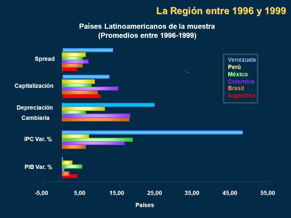 Países Latinoamericanos de la muestra (Promedios entre 1996-1999) -5,005,0015,0025,0035,0045,0055,00 PIB Var. % IPC Var. % Depreciación Cambiaria Capi