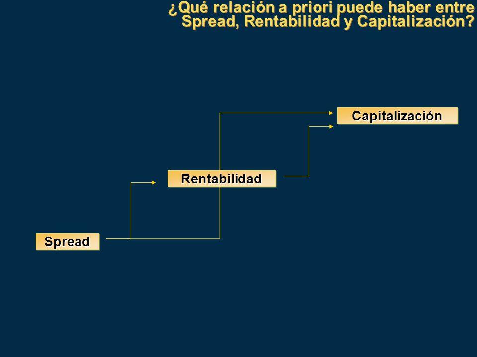 ¿Qué relación a priori puede haber entre Spread, Rentabilidad y Capitalización? ¿Qué relación a priori puede haber entre Spread, Rentabilidad y Capita