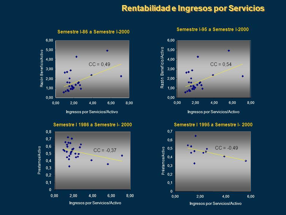 Rentabilidad e Ingresos por Servicios Semestre I-86 a Semestre I-2000 0,00 1,00 2,00 3,00 4,00 5,00 6,00 0,002,004,006,008,00 Ingresos por Servicios/A