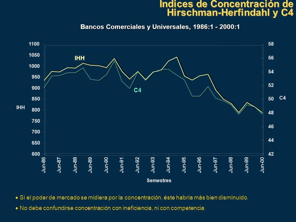 Indices de Concentración de Hirschman-Herfindahl y C4 Indices de Concentración de Hirschman-Herfindahl y C4 Bancos Comerciales y Universales, 1986:1 -