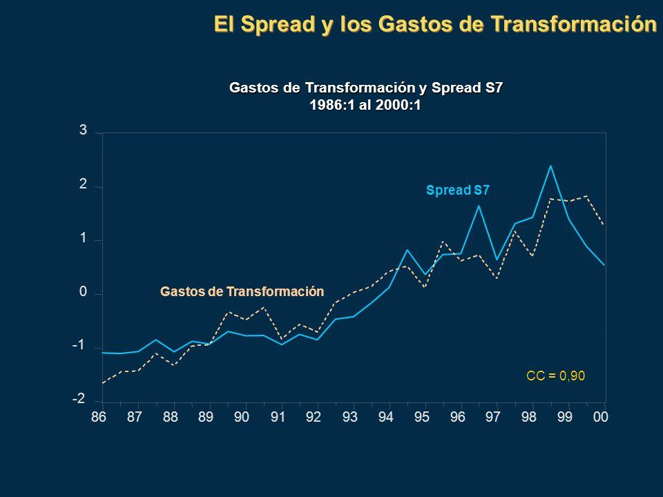 El Spread y los Gastos de Transformación Gastos de Transformación y Spread S7 1986:1 al 2000:1 -2 0 1 2 3 868788899091929394959697989900 Spread S7 Gas