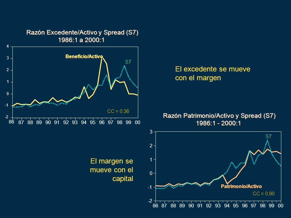 -2 0 1 2 3 4 86 8788899091929394959697989900 Beneficio/Activo S7 Razón Excedente/Activo y Spread (S7) 1986:1 a 2000:1 Razón Excedente/Activo y Spread