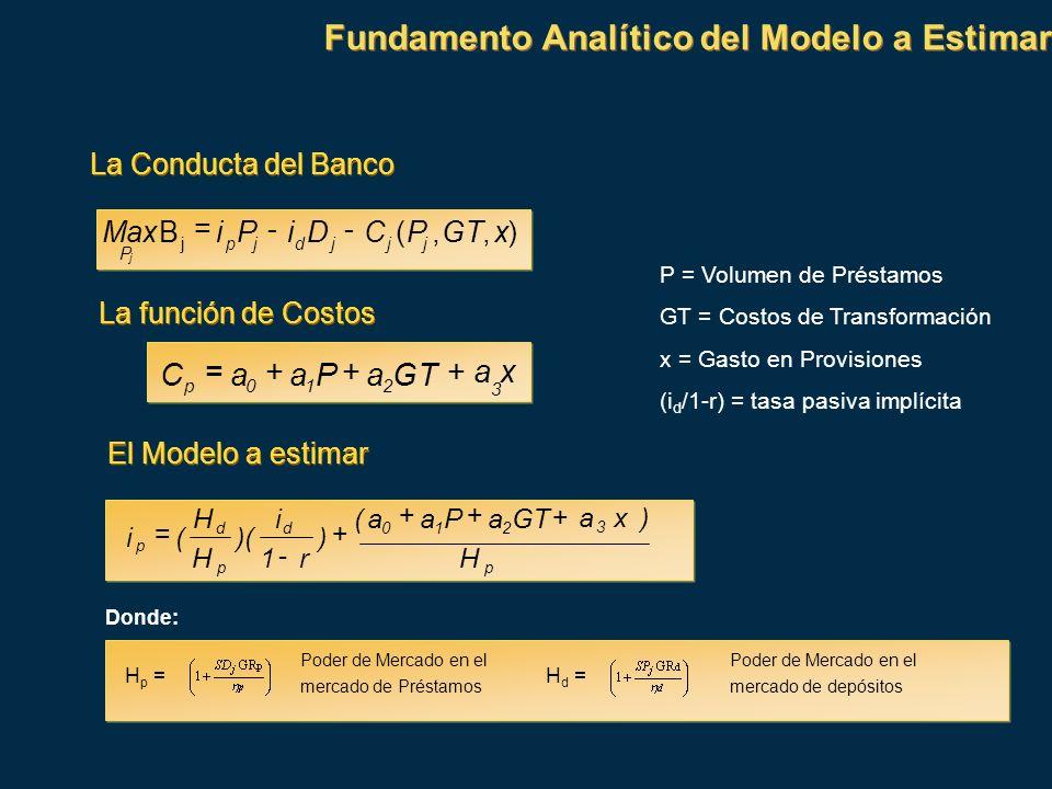 xa GTaPaaC 3 210p +++= La Conducta del Banco La función de Costos p 3 210d p d p H )xa GTaPaa( ) r1 i )( H H (i + ++ + - = El Modelo a estimar P = Vol