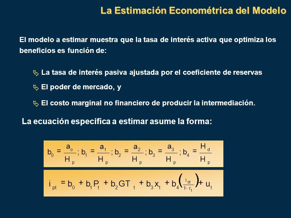 El modelo a estimar muestra que la tasa de interés activa que optimiza los beneficios es función de: La tasa de interés pasiva ajustada por el coefici