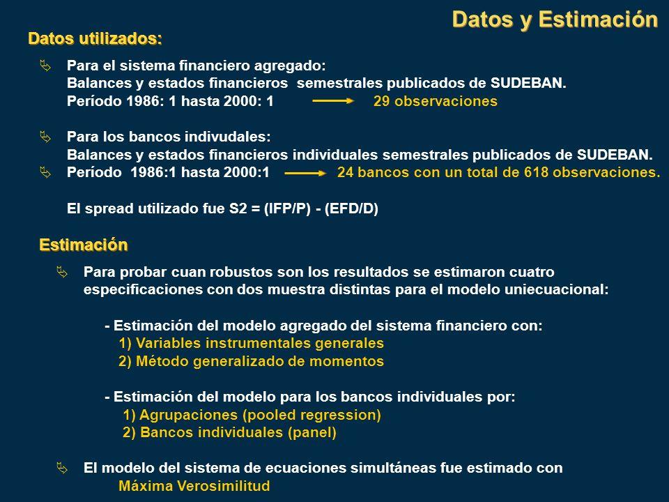 Datos utilizados: Para el sistema financiero agregado: Balances y estados financieros semestrales publicados de SUDEBAN. Período 1986: 1 hasta 2000: 1
