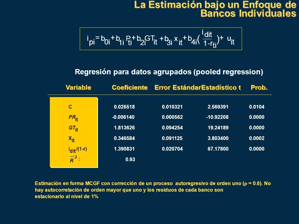 La Estimación bajo un Enfoque de Bancos Individuales La Estimación bajo un Enfoque de Bancos Individuales Regresión para datos agrupados (pooled regre