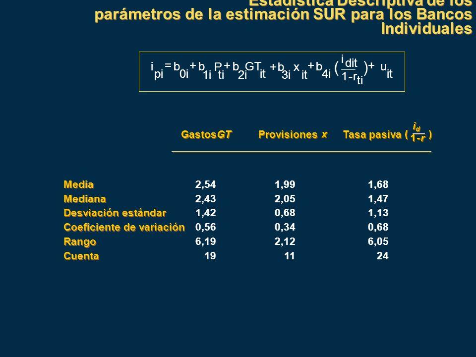 Estadística Descriptiva de los parámetros de la estimación SUR para los Bancos Individuales Estadística Descriptiva de los parámetros de la estimación
