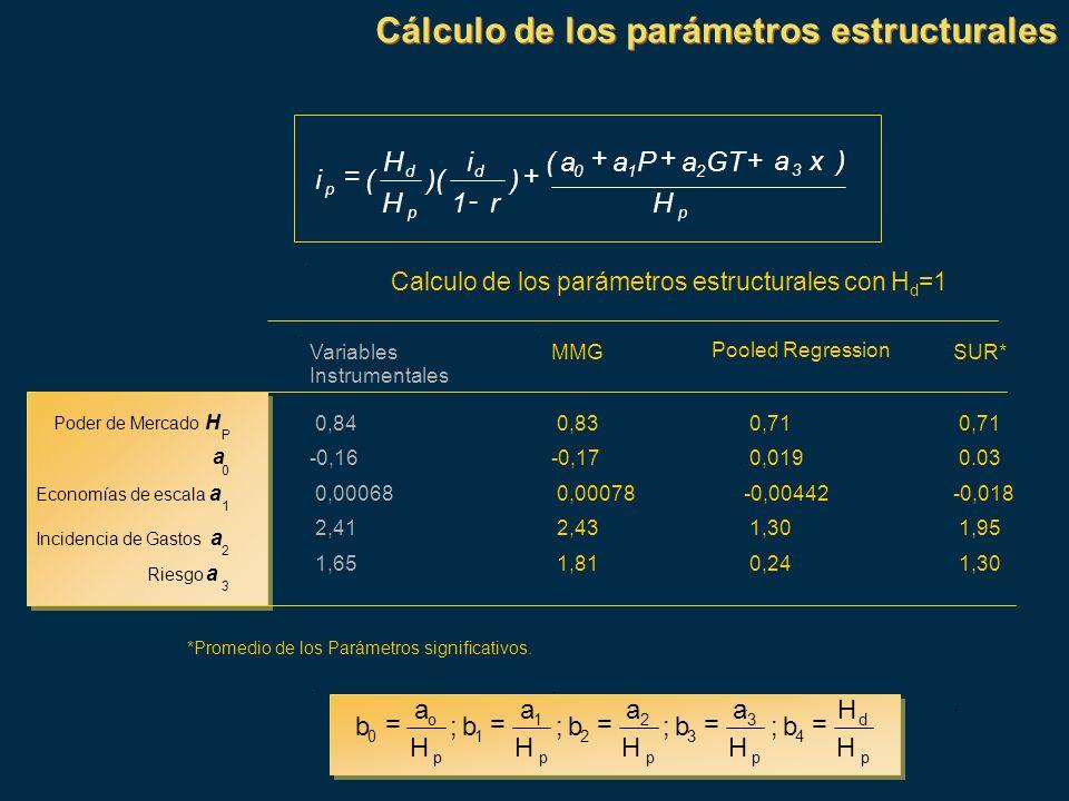 Cálculo de los parámetros estructurales p d 4 p 3 3 p 2 2 p 1 1 p o 0 H H b ; H a b ; H a b ; H a b ; H a b ===== Calculo de los parámetros estructura