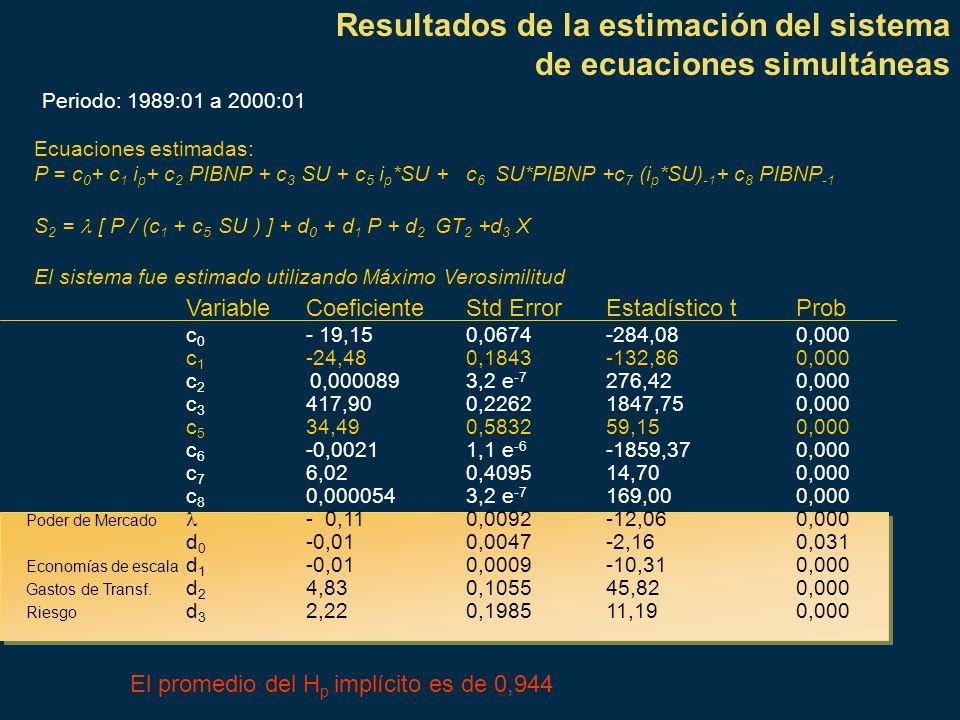 Resultados de la estimación del sistema de ecuaciones simultáneas Periodo: 1989:01 a 2000:01 Ecuaciones estimadas: P = c 0 + c 1 i p + c 2 PIBNP + c 3