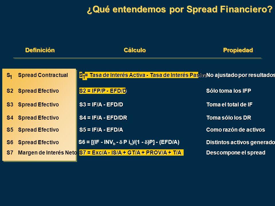 ¿Qué entendemos por Spread Financiero? Definición Cálculo Propiedad S 1 Spread Contractual S 1 = Tasa de Interés Activa - Tasa de Interés Pasiva No aj
