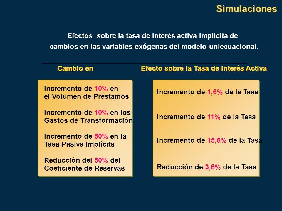 Simulaciones Efectossobre la tasa de interés activa implícita de cambios en las variables exógenas del modelouniecuacional. Cambio en Efecto sobre la