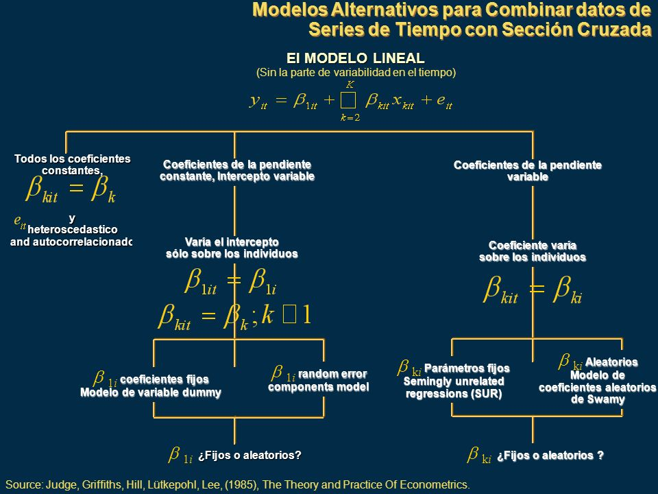 Modelos Alternativos para Combinar datos de Series de Tiempo con Sección Cruzada El MODELO LINEAL (Sin la parte de variabilidad en el tiempo) Todos los coeficientes constantes,yheteroscedastico and autocorrelacionado Coeficientes de la pendiente constante, Intercepto variable Coeficientes de la pendiente variable Varía el intercepto sólo sobre los individuos Coeficiente varía sobre los individuos coeficientes fijos 1i coeficientes fijos Modelo de variable dummy random error 1i random error components model ¿Fijos o aleatorios.