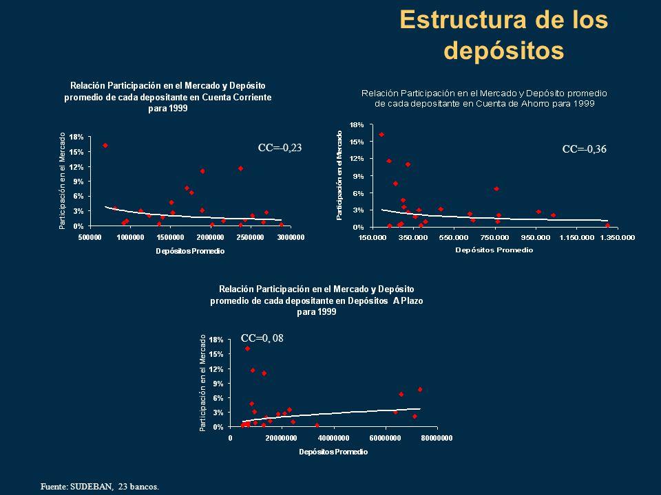 Estructura de los depósitos CC=-0,23 CC=-0,36 CC=0, 08 Fuente: SUDEBAN, 23 bancos.