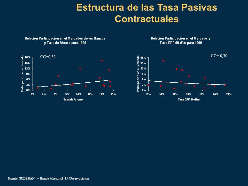 Estructura de las Tasa Pasivas Contractuales CC=-0,30 CC=0,32 Fuente: SUDEBAN y Banco Mercantil 15 Observaciones