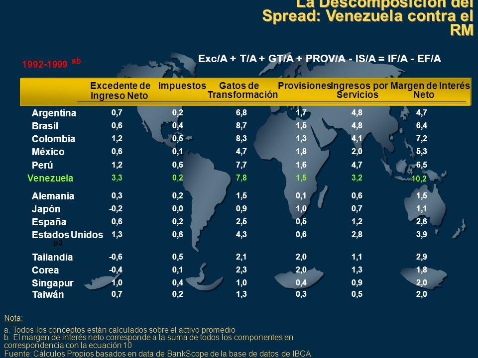 1992-1999 ab Excedente deImpuestosGatos deProvisionesIngresos porMargen de Interés Ingreso Neto TransformaciónServiciosNeto Argentina 0,70,26,81,74,84