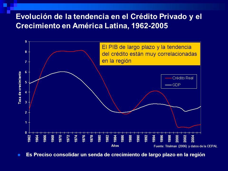 Evolución de la tendencia en el Crédito Privado y el Crecimiento en América Latina, 1962-2005 El PIB de largo plazo y la tendencia del crédito están m