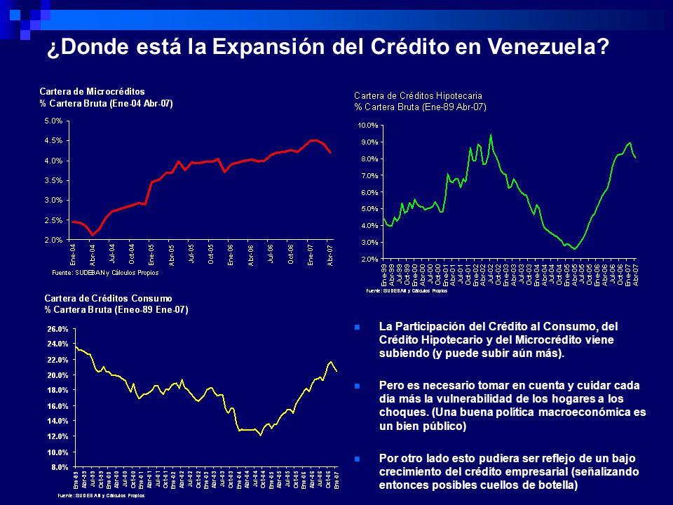 ¿Donde está la Expansión del Crédito en Venezuela? La Participación del Crédito al Consumo, del Crédito Hipotecario y del Microcrédito viene subiendo