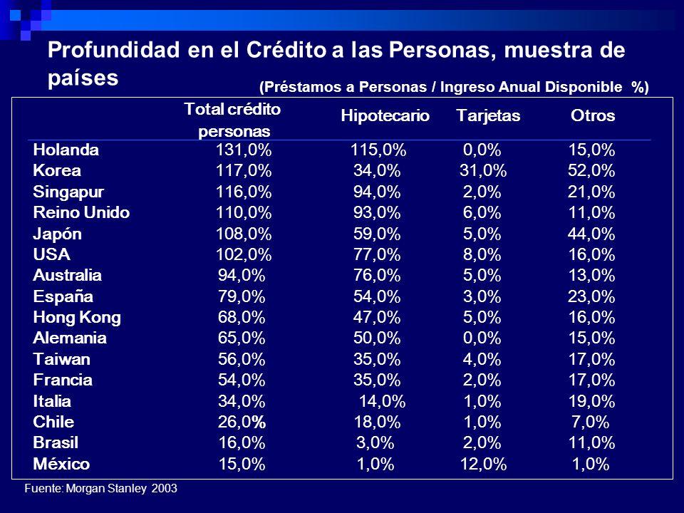 Total crédito personas HipotecarioTarjetasOtros Holanda131,0%115,0%0,0%15,0% Korea117,0%34,0%31,0%52,0% Singapur116,0%94,0%2,0%21,0% Reino Unido110,0%