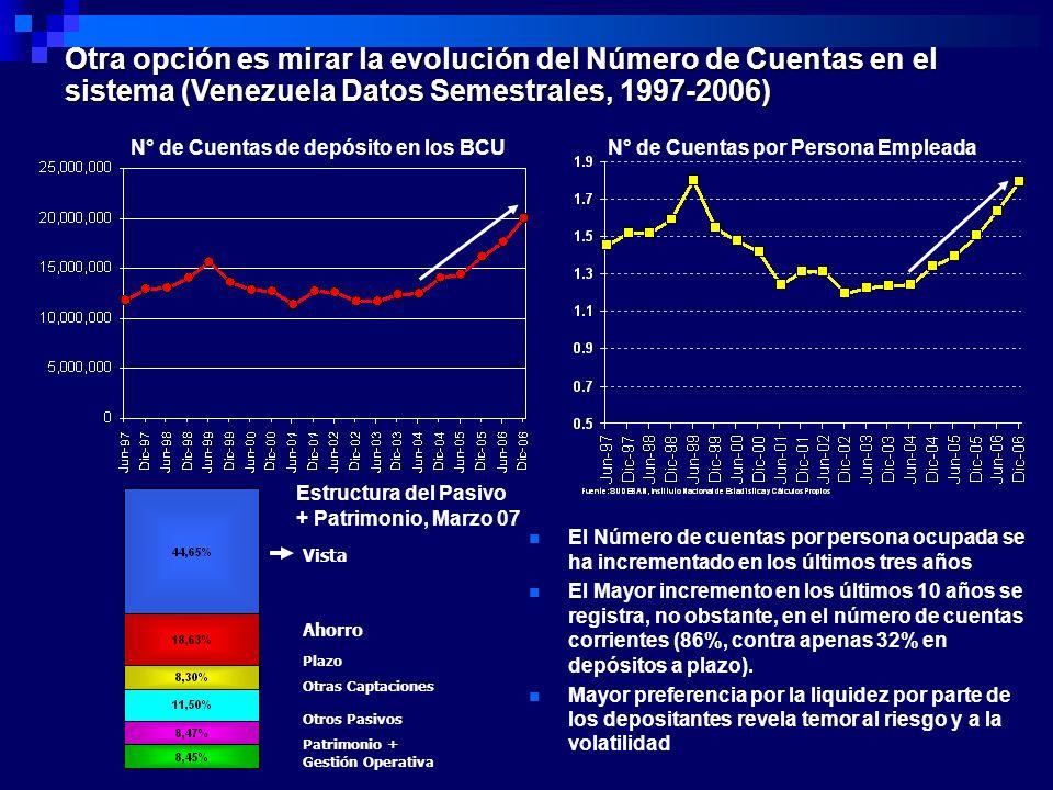 N° de Cuentas de depósito en los BCU Otra opción es mirar la evolución del Número de Cuentas en el sistema (Venezuela Datos Semestrales, 1997-2006) N°