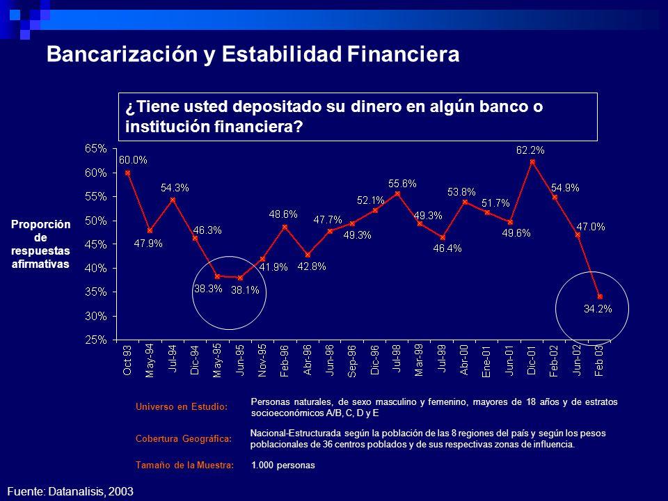 ¿Tiene usted depositado su dinero en algún banco o institución financiera? Bancarización y Estabilidad Financiera Proporción de respuestas afirmativas