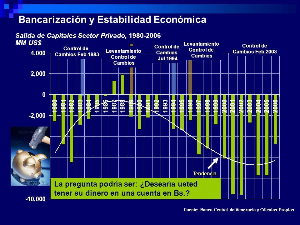 Salida de Capitales Sector Privado, 1980-2006 MM US$ Fuente: Banco Central de Venezuela y Cálculos Propios Control de Cambios Feb.1983 Levantamiento C