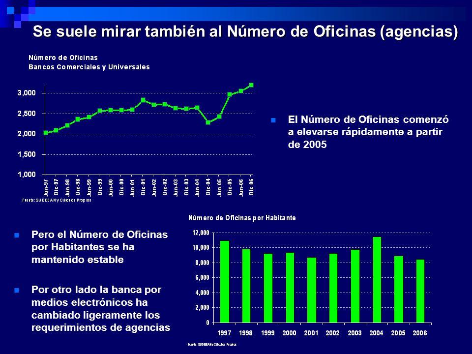 Se suele mirar también al Número de Oficinas (agencias) El Número de Oficinas comenzó a elevarse rápidamente a partir de 2005 Pero el Número de Oficin