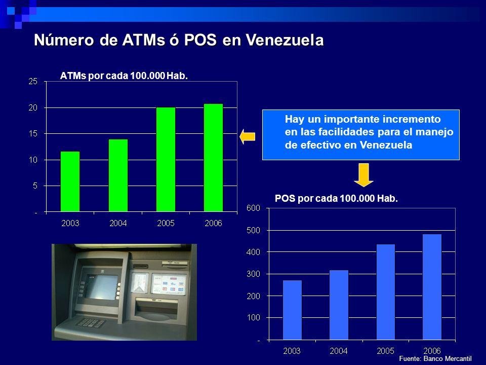 Número de ATMs ó POS en Venezuela ATMs por cada 100.000 Hab. Hay un importante incremento en las facilidades para el manejo de efectivo en Venezuela P