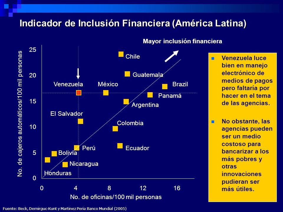 Indicador de Inclusión Financiera (América Latina) 0 5 10 15 20 25 0481216 No. de oficinas/100 mil personas No. de cajeros automáticos/100 mil persona