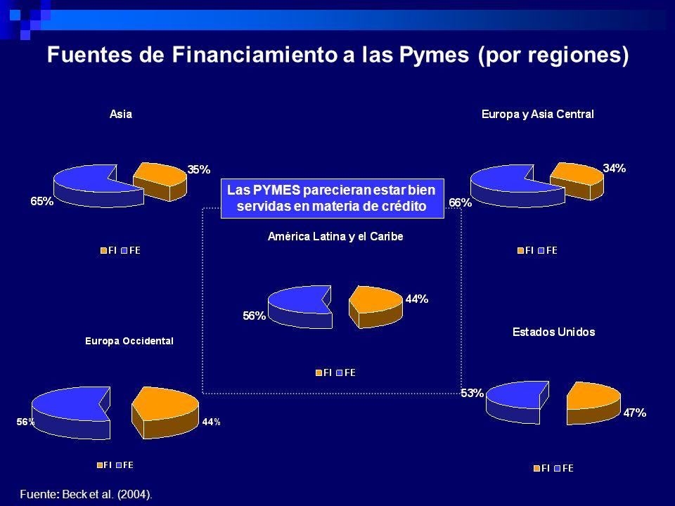 Fuente: Beck et al. (2004). Fuentes de Financiamiento a las Pymes (por regiones) Las PYMES parecieran estar bien servidas en materia de crédito