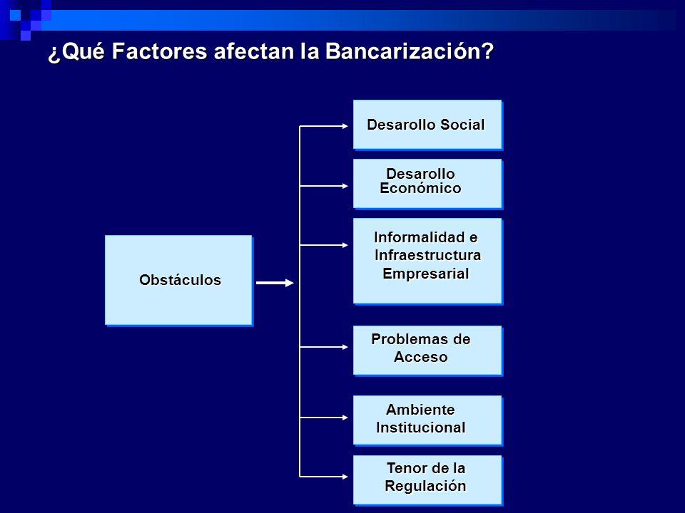 ¿Qué Factores afectan la Bancarización? Obstáculos Desarollo Social Informalidad e Infraestructura Empresarial Infraestructura Empresarial Desarollo E