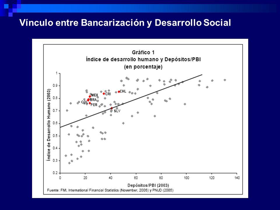 Vínculo entre Bancarización y Desarrollo Social