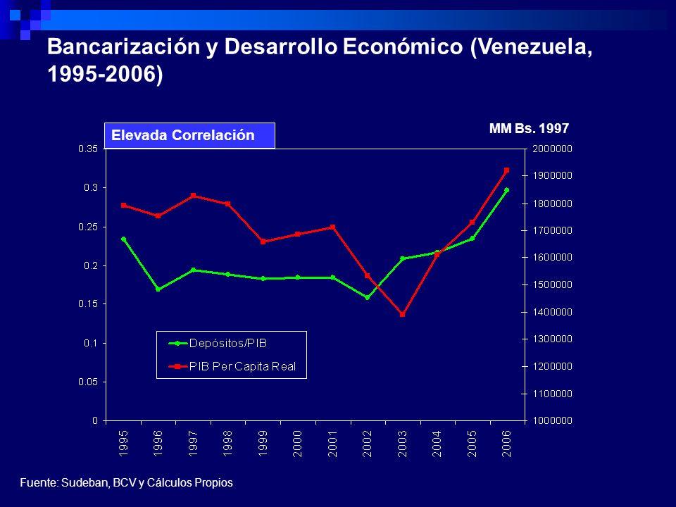 Bancarización y Desarrollo Económico (Venezuela, 1995-2006) MM Bs. 1997 Elevada Correlación Fuente: Sudeban, BCV y Cálculos Propios