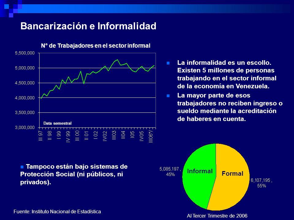 Bancarización e Informalidad La informalidad es un escollo. Existen 5 millones de personas trabajando en el sector informal de la economía en Venezuel