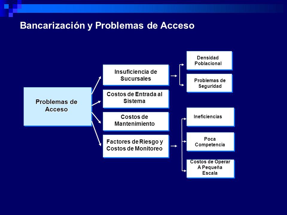 Insuficiencia de Sucursales Costos de Entrada al Sistema DensidadPoblacional Problemas de Seguridad Costos de MantenimientoIneficiencias PocaCompetenc