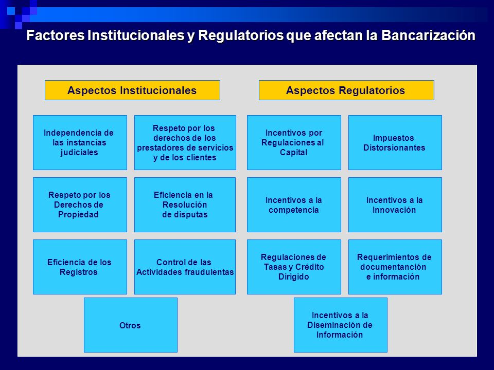 Factores Institucionales y Regulatorios que afectan la Bancarización Aspectos InstitucionalesAspectos Regulatorios Independencia de las instancias jud
