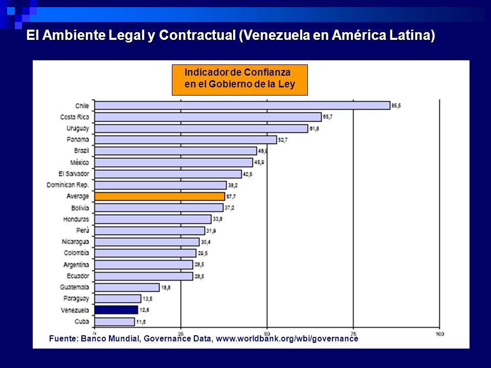 Indicador de Confianza en el Gobierno de la Ley El Ambiente Legal y Contractual (Venezuela en América Latina) Fuente: Banco Mundial, Governance Data,