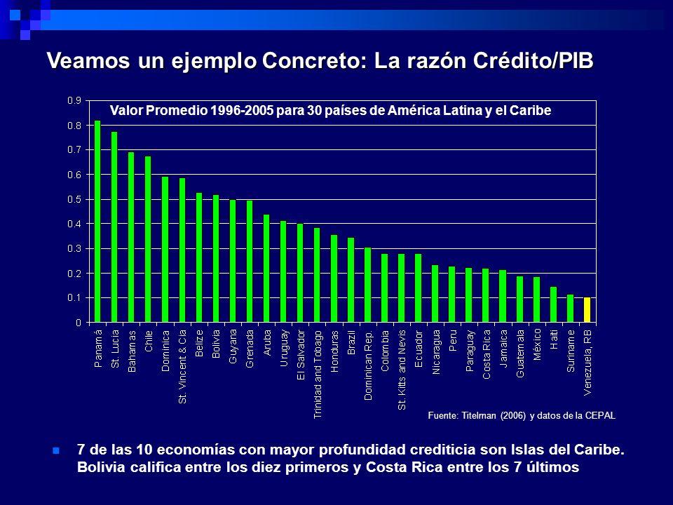 Veamos un ejemplo Concreto: La razón Crédito/PIB Valor Promedio 1996-2005 para 30 países de América Latina y el Caribe 7 de las 10 economías con mayor