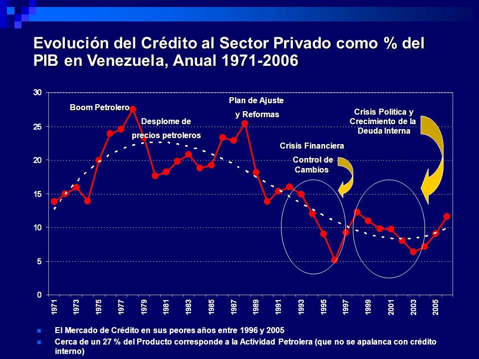 Evolución del Crédito al Sector Privado como % del PIB en Venezuela, Anual 1971-2006 Boom Petrolero Desplome de precios petroleros Plan de Ajuste y Re