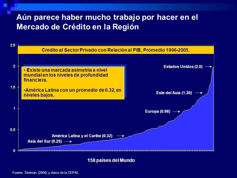 Evolución de la tendencia en el Crédito Privado y el Crecimiento en América Latina, 1962-2005 El PIB de largo plazo y la tendencia del crédito están muy correlacionadas en la región Es Preciso consolidar un senda de crecimiento de largo plazo en la región Fuente: Titelman (2006) y datos de la CEPAL